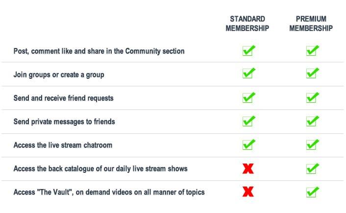 standard vs premium comparison table